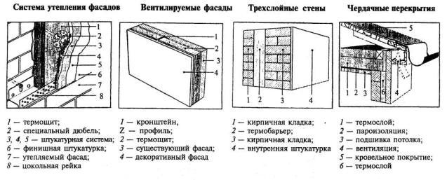 Теплозащитные свойства ограждающих конструкций зданий. Стандарт СТО 00044807-001-2006