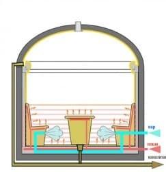 Этапы строительства турецкой бани (хамама)