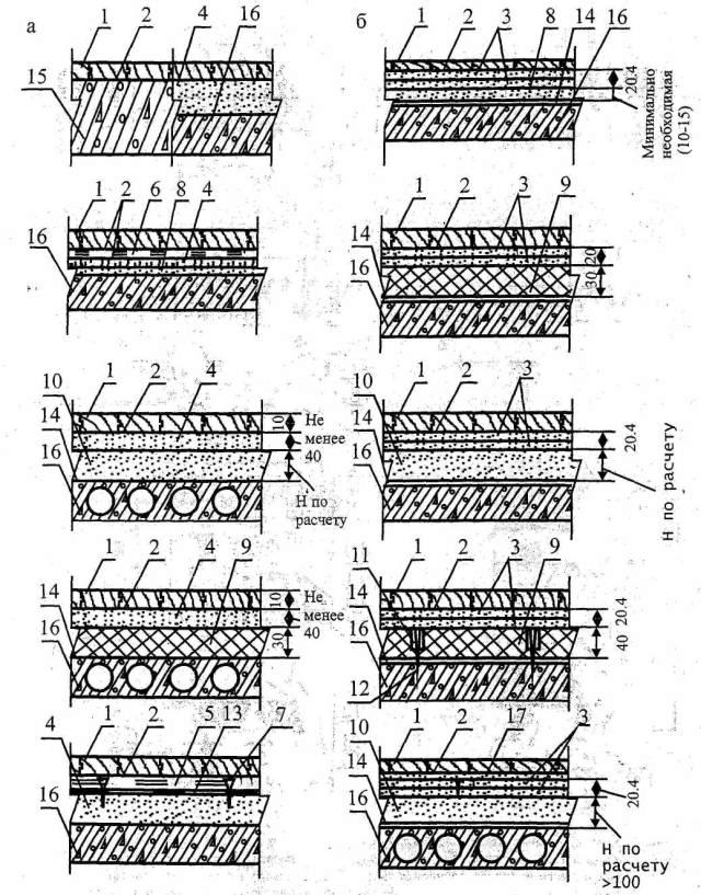 Цементно-песчаная стяжка по пенотерму - как замена керамзитобетонной подготовки