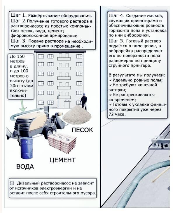 Технологическая карта на устройство полусухой стяжки пола (РЕДАКЦИЯ 2012-01)