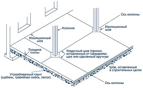 Швы в цементно-песчаных стяжках