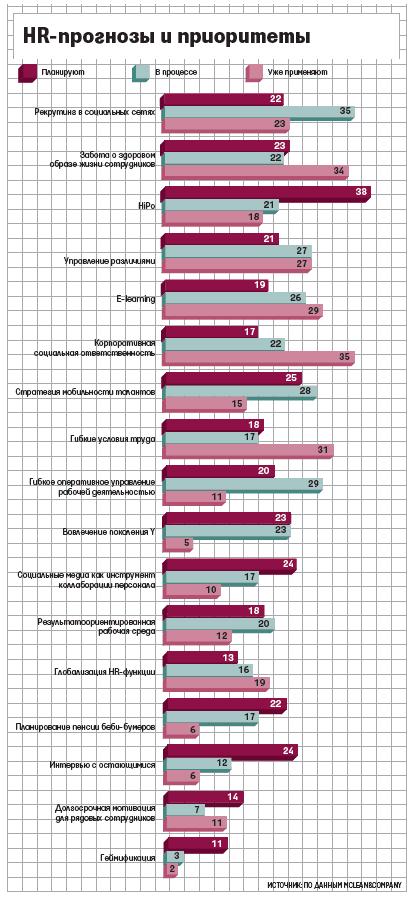 Российские работодатели не смогли заставить работать поколение Y