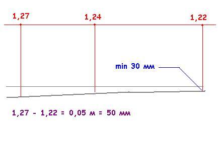 Как определить уровень стяжки