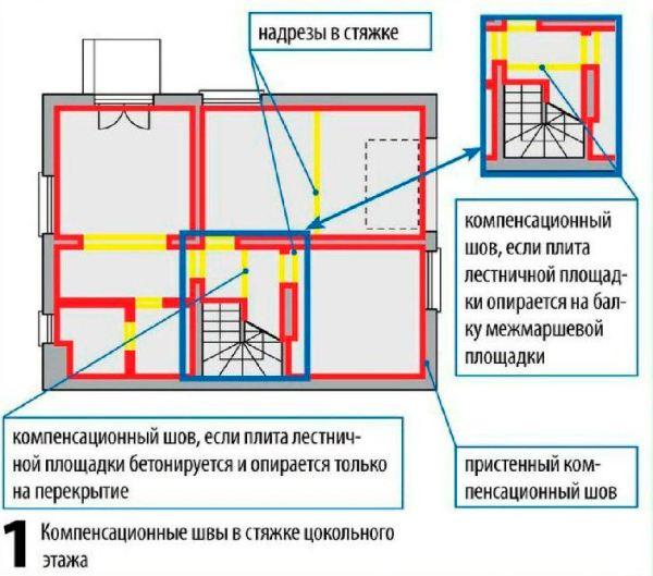 Компенсационные швы по стяжке в коттедже