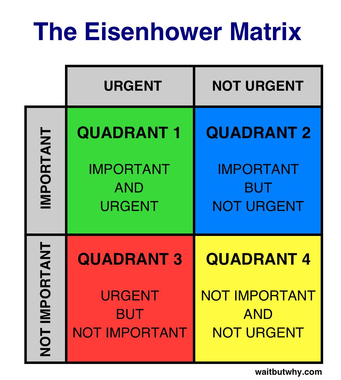 Целеполагание и контроль деятельности на основе матрицы Эйзенхауэра