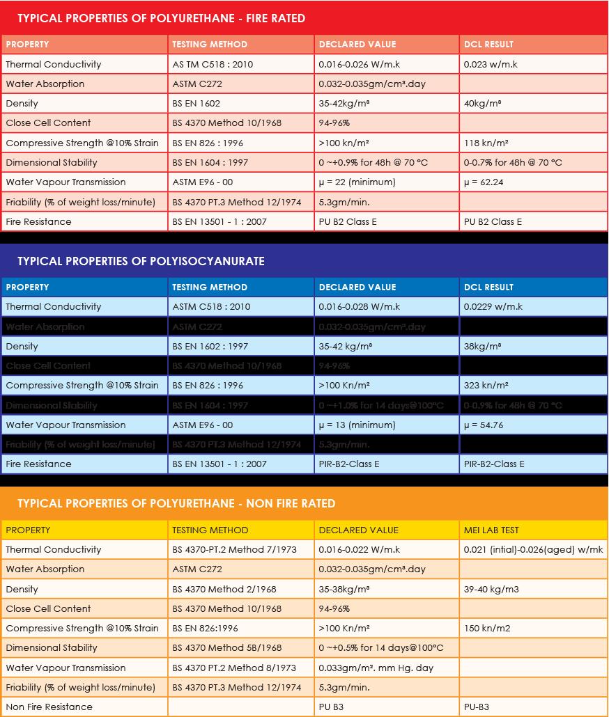 Пенополиизоцианурат или полиуретан? PIR или PUR? В чем разница?