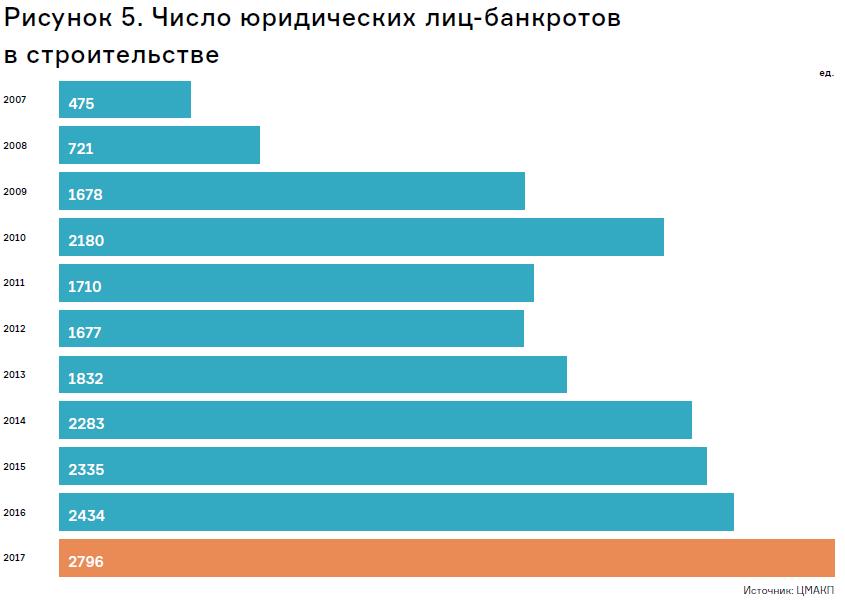 количество юридических лиц-банкротов по виду деятельности «Строительство»