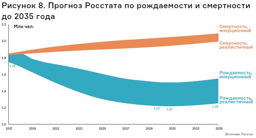 Среднее значение относительной ошибки по годам для этой модели на представленной подвыборке составило –1%, среднее значение модулей относительных ошибок — 8%. Это в принципе удовлетворительная точность, учитывая, что мы моделируем спрос, а ошибку оцениваем по фактическому предложению. В остальном модель в целом корректно описала основные тренды на протяжении всего 15-летнего периода анализа: это и быстрый рост спроса в 2003–2008 годах, и его коррекция в 2009 году из-за экономического кризиса, и быстрое восстановление в период 2010–2015. Примечательно, что модель даже позволяет выдвигать некоторые гипотезы о причинах описанного выше недавнего «перестроя», то есть избыточной жилой площади, выведенной на рынок в 2015–2016 годах. Эти проекты 2012–2014 годов закладки стали, вероятно, ответом застройщиков на наблюдаемый ими неудовлетворенный спрос, сложившийся в 2012–2013 годах (на Рис. 7 линия модели превышает линию факта именно в этот период). Косвенным подтверждением этой гипотезы (что 2012–2013 годы стали периодом неудовлетворенного спроса) стал и тот факт, что именно на это время пришелся пик цен на вторичном и первичном рынке, а также то, что в третьем квартале 2012 года произошло их полное выравнивание. Однако самый главный результат модели — подтверждение обоснованности выбора базисного набора основных драйверов спроса на жилую недвижимость. Он оказался очень небольшим. Это рождаемость и смертность (причем смертность в смысле знака коэффициента линейной комбинации раньше «играла» за уровень спроса на новые квартиры, когда деньги от продажи наследуемой недвижимости шли на приобретение новой, но по мере углубления рецессии последних лет и роста разрыва в ценах между первичной и вторичными рынками стала «играть» против); несколько компонентов миграции; климато-географические данные; синтетический фактор, отражающий доступность ипотеки (на удивление его значимость оказалась не очень высокой — чуть выше уровня случайного шума), а также синтетический фактор, описывающий
