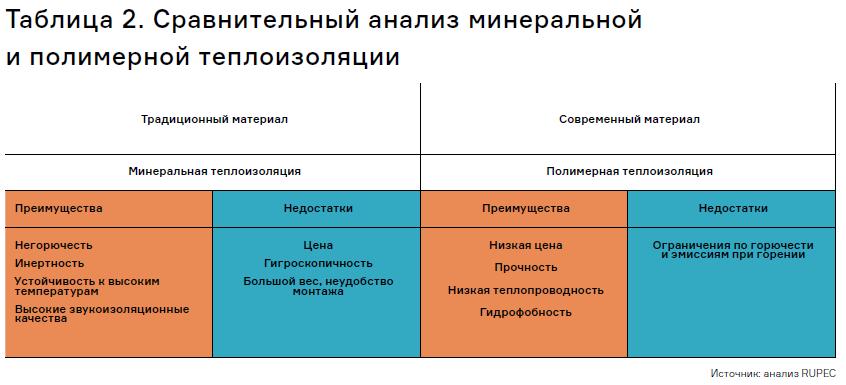 сравнельнй анализ полимерной и минеральной изоляции
