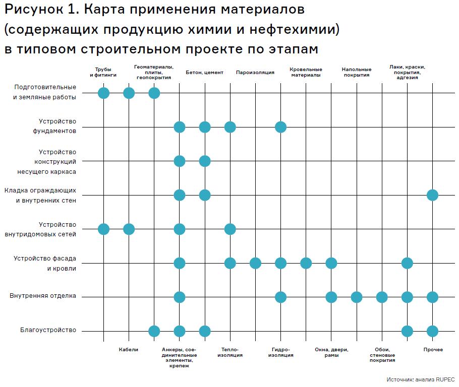Карта применения строительных материалов, содержащих продукцию химии и нефтехимии, представлена на Рис. 1.