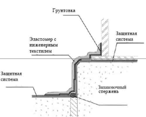 Сравнительная характеристика защитных полимерных покрытий при ремонте бетонных конструкций