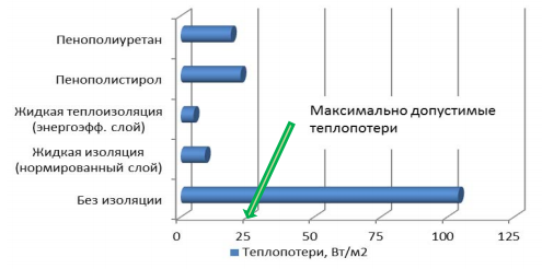Рисунок 1 – Диаграмма величины теплопотерь изотермического фургона с разной теплоизоляцией