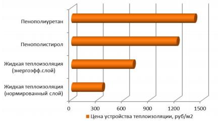 Рисунок 3– Диаграмма зависимости цены устройства теплоизоляции различных видов