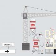 Механизированная технология применения сухих гипсовых смесей при выполнении штукатурных работ