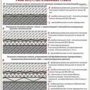 Стандарты цементно-песчаных стяжкек по типам