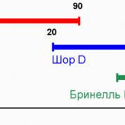 Метод Шора соотношение шкал