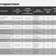 Классификация ровнителей ПЛИТОНИТ