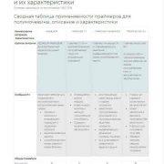 Таблица применимости праймеров (грунтов) и их характеристики