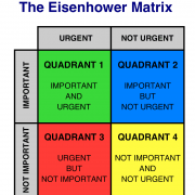procrastination-matrix