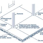 Типы швов бетонный полов