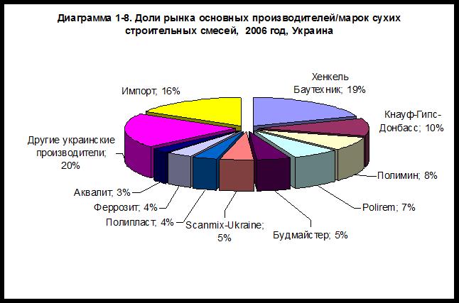 Рынок Сухих Строительных Смесей России и СНГ: Состояние и Перспективы